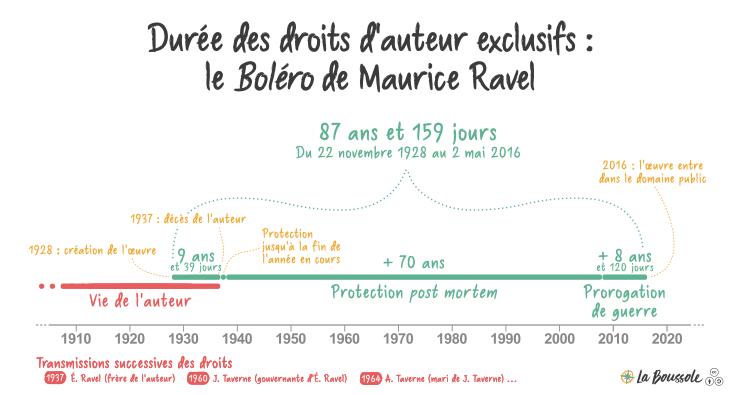 Durée des droits patrimoniaux sur Le Boléro de Maurice Ravel