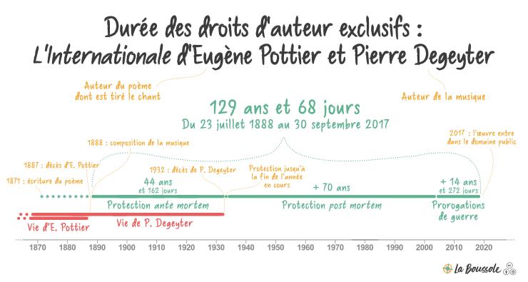 Durée des droits patrimoniaux sur l'Internationale d'Eugène Pottier et Pierre Degeyter