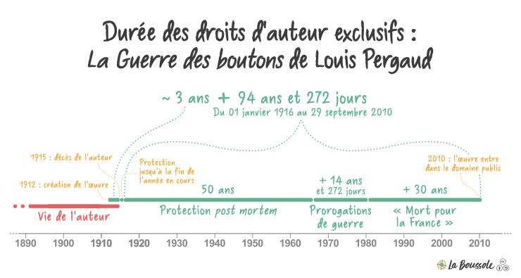 Durée des droits patrimoniaux sur La Guerre des boutons de Louis Pergaud